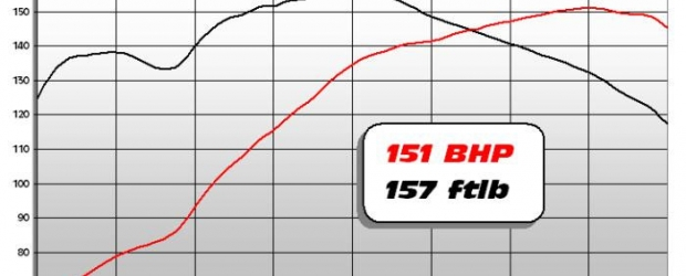 Dyno graph 2110cc bus motor
