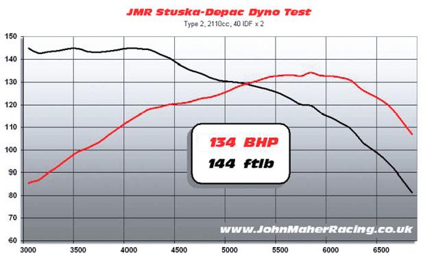 David Simpkin - dyno graph