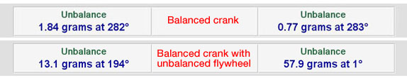 The effect of adding an unbalanced flywheel to a balanced crank