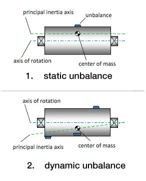 The difference between static and dynamic unbalance